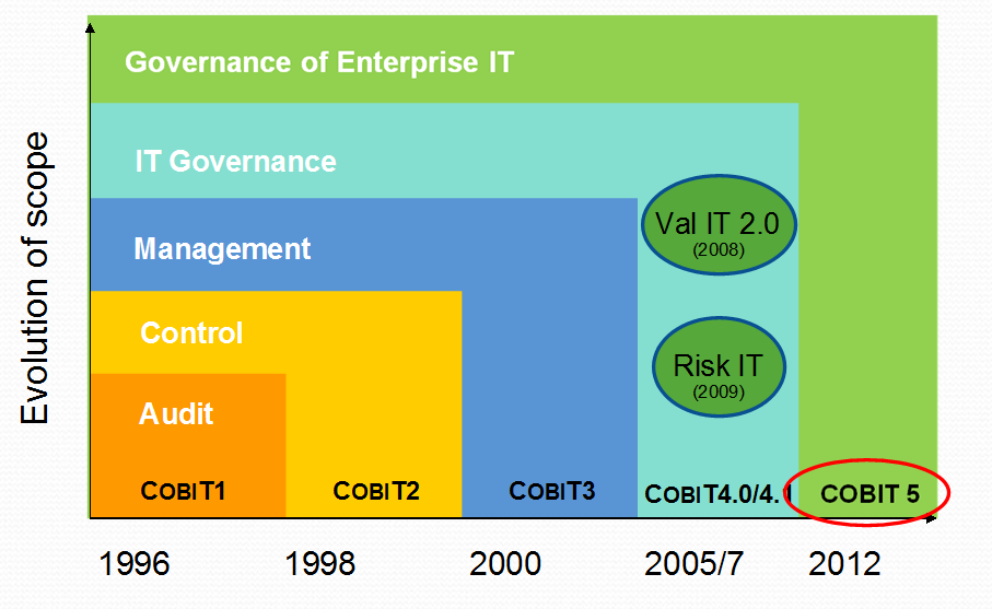 ISACA s COBIT version 5 (2012) possibly provides some insights into the difference between the concept of IT governance and the actions performed by a governing body.