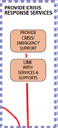 Figure 6: Crisis Response Services module Develop appropriate service provider network: network again how this development activity is organisationally supported is beyond the scope of the activity