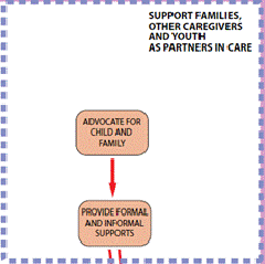 90 Support families, other caregivers and youth as partners in care A family-driven driven care system relies on families and other caregivers to take up an active role in shaping and delivering the