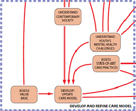 92 Figure 11: Develop and refine care model module System management and quality improvement The ninth and final module is a systems management module.
