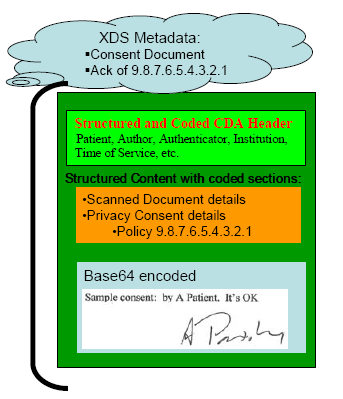 Workflow: Capturing Patient Store human readable consent as a CDA R2 document in the XDS Repository.