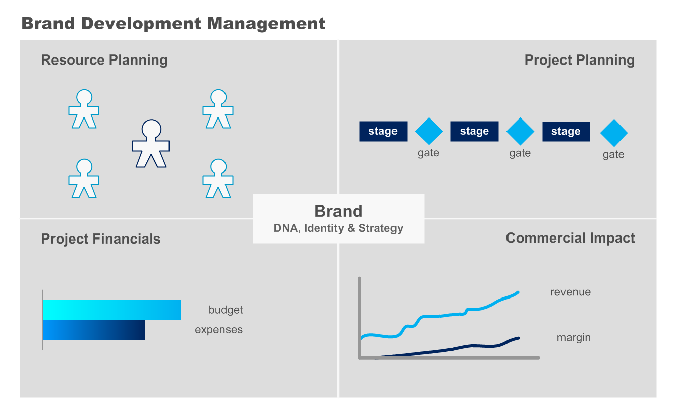 Brand Development Provide more insight in NPD and Marketing creation projects