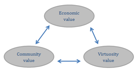 FIGURE 8: CORE VALUES IN THE WL COMMUNITY Between these three values, there is a tension.