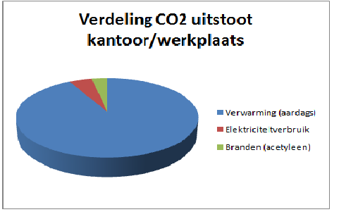Figuur 2: Verdeling CO2 emissies projectlocaties, 2014