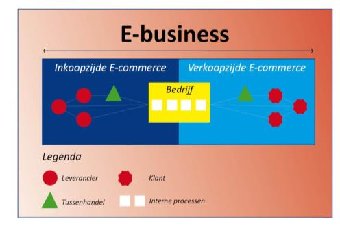 Inhoud Definitie E-commerce Belang E-commerce?