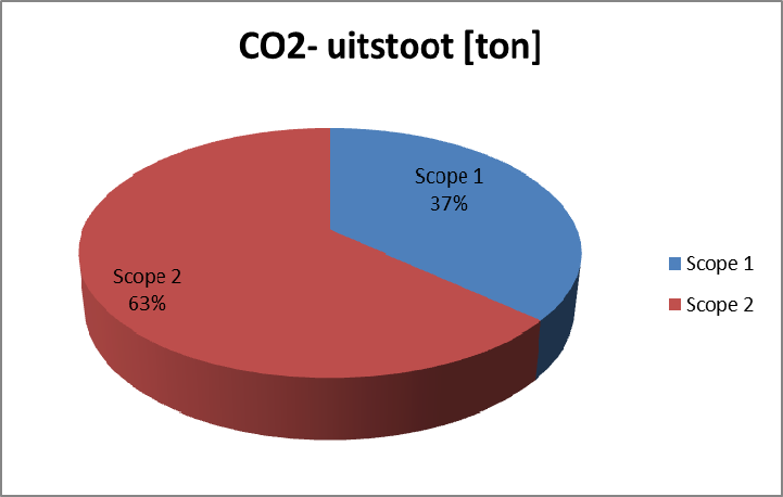 oktober 2012 CO 2 -emissie inventaris 2011 4 Meetresultaten en Toelichting 2011 4.1 Totale CO 2 -emissie 2011 De totale CO 2 -emissie van HKV in 2011 is gemeten en berekend op 262 ton CO 2.