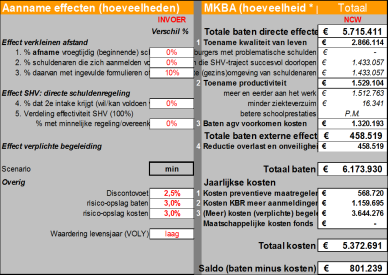 6. Fase 3: Effectonderzoek en monitoring Effectonderzoek is fase 3 van MBKA s in het sociale domein. In deze fase wordt het project in de praktijk gevolgd en op een aantal hoofdpunten gemonitord.