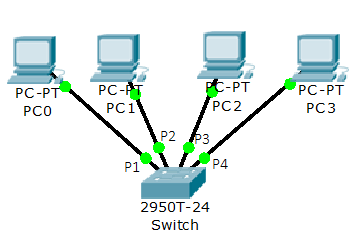 3.2.2 Unmanaged switch, CAM-table overflow In de Grenslandscholen wordt geen gebruik gemaakt van managed switchen.