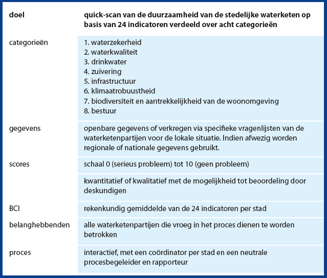 Tabel 2. Samenvatting van de City Blueprint methodologie.
