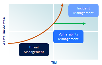 Security Defense Security Defense bestaat uit: Incident Management