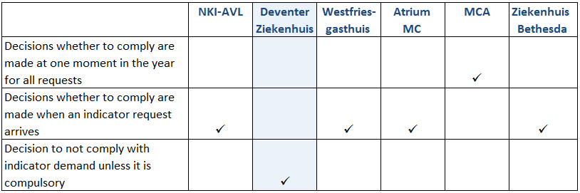 Table 4 Decision-making Decision-making process The decision-making about indicator requests in the hospitals is as follows: Deventer Ziekenhuis: A decision was made beforehand by the FC&I department