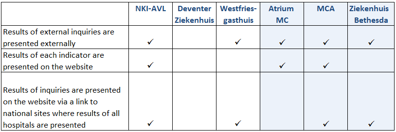 External presentation of indicator results Results of indicator inquiries are published externally, on the website in all benchmark hospitals, except the Deventer Ziekenhuis.