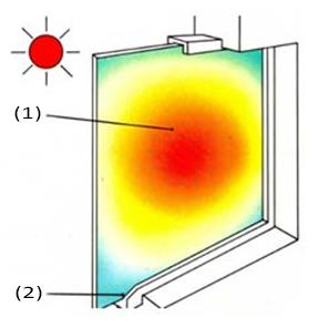 Thermal breakage of glass in double skin facades: Parameter study Balcaen Niels Supervisor(s): Prof. dr. ir.-arch. Jan Belis, ir.