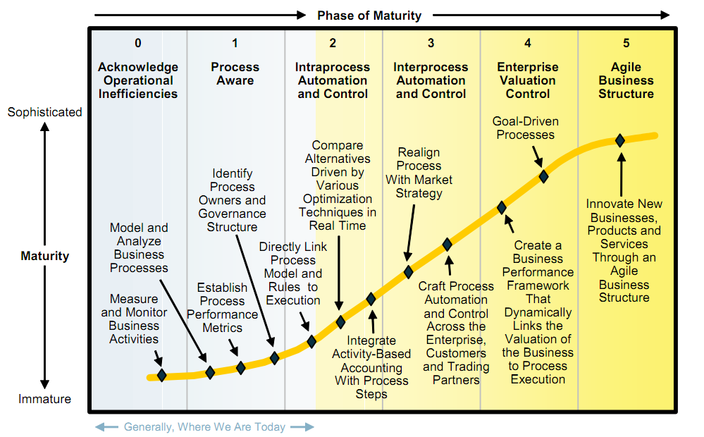 Figure 10: Gartner Six-Phase BPM Maturity Model (Melenovsky & Sinur, 2006) As an organization moves from one phase to a higher phase, achieving critical success factors must also evolve.
