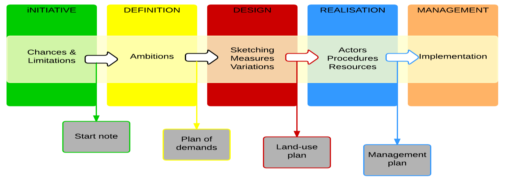 15 Researching the Added Value of Planning Support Systems in the Spatial Planning Process Eikelboom & Janssen (2013) focus on the three actual development stages (stage 3 5) because that is where