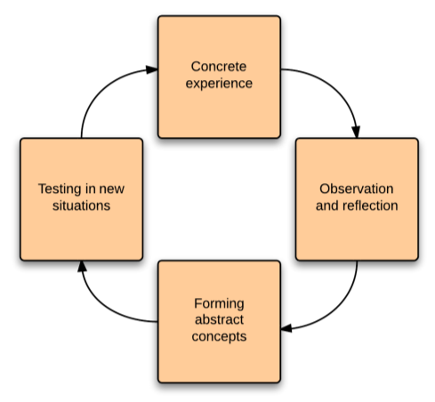 The letters in the model refer to the different stages in the experiential learning cycle of figure 5.