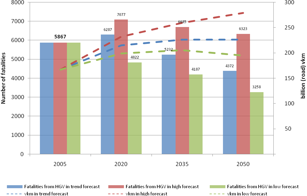 Figure 5 : Development of fatalities and vkm due to HGV within the three forecasts Vision on freight transport in 2050 A set of targets for 2050 has been generated for the four primary criteria.