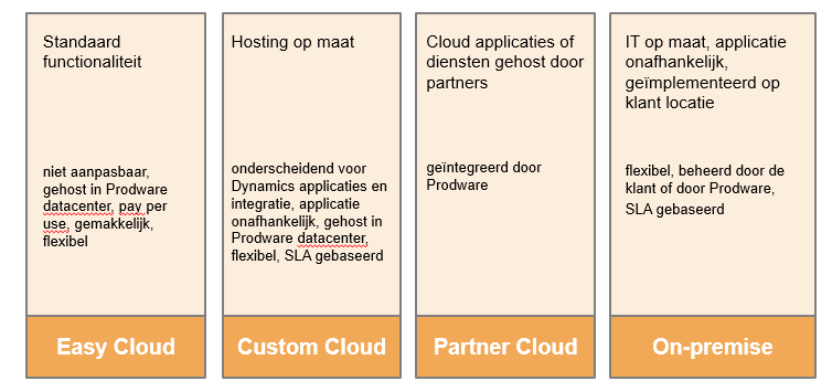 Mogelijkheden Voorbeeld (Best of Breed) Strategisch oogpunt: To cloud or not to cloud. Platformkeuze.