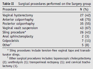 surgery from a vaginal approach.