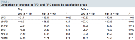 Reference Study type Characteristics Intervention (I) Controls (C) Outcome measures and follow-up time Results Quality assessment study Demographics: No significant differences between the groups in
