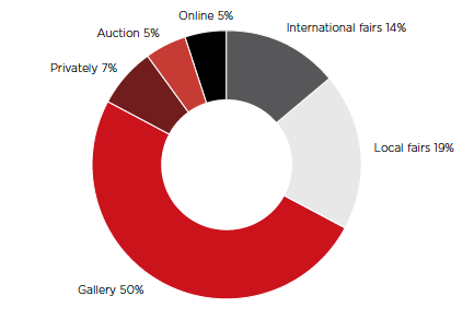 Figure 3. Share of dealer sales by value in 2013 Source: TEFAF Annual Report (2014) 2.