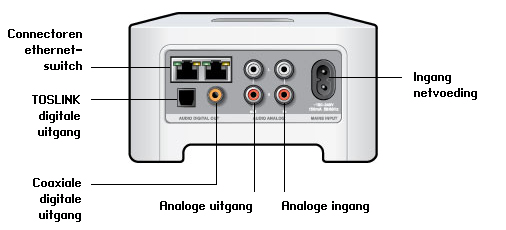 Sonos CONNECT Achterkant CONNECT 5 Connectoren ethernetswitch (2) Ingang netvoeding (100-240V-wisselstroom, 50/60 Hz) Analoge ingang Analoge audio-uitgang (vast/variabel) TOSLINK digitale uitgang