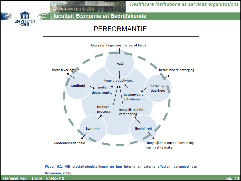 Performant proces?