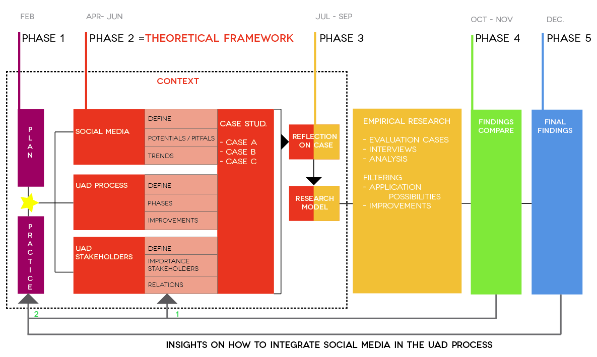 Figure 5 Phases of the research design. 2.2.2 THE RESARCH MODEL The case analysis will be conducted by using the evaluation method.