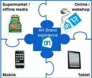 Albert Heijn E-commerce