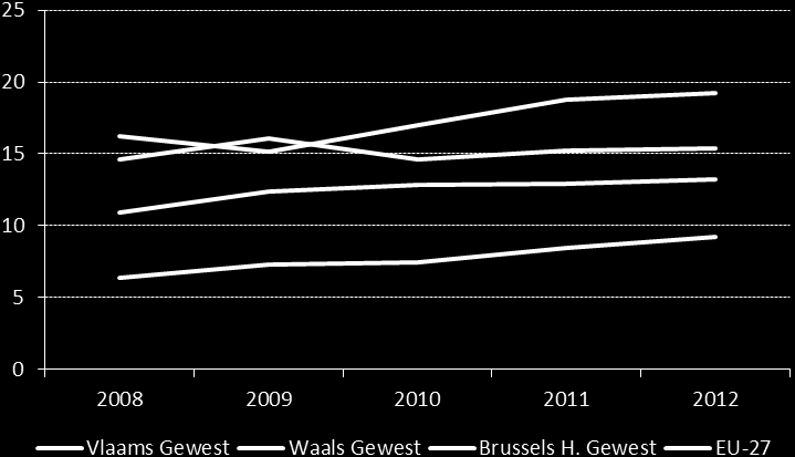 More recent data indicate declining (paid) employment in Belgium and Flanders.