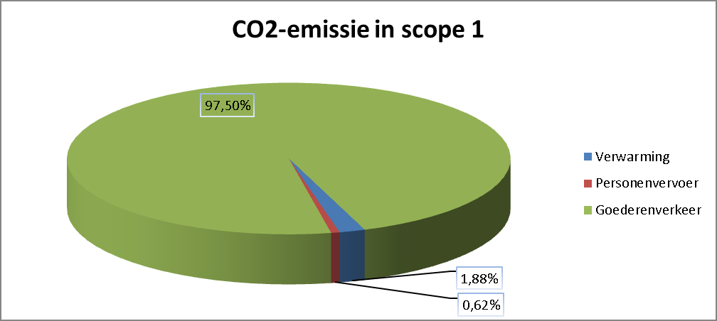 CO 2 -uitstoot in scope 1 Ton CO 2 Percentage Verwarming 37