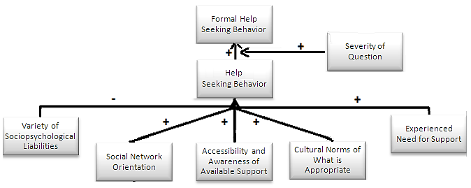 Figure 1 - Model of the constructs that are of influence on formal help-seeking behaviour 2.3 Developments Concerning Parenting Support in the Netherlands 2.3.1 Societal trends Parenting has received increased attention over the past decennia.