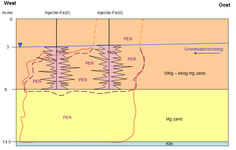 Figure 1: Cross-section of the conceptual site-model West East Injection Injection Groundwater flow Silty clayish mg sand Operating procedures: Updating contamination condition in the vicinity of the