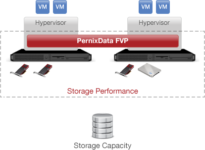 PernixData FVP Server-Side Scale Out FVP seamlessly scales out as you add