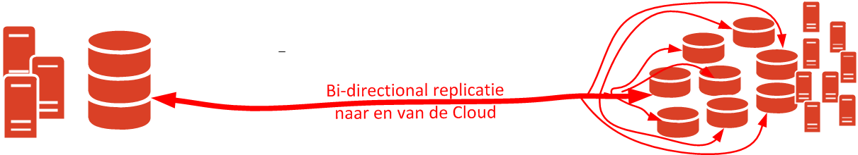 Use cases Scenario s rode data flow richting de Cloud DR of DR-Test in de Cloud; De data wordt dan naar de Cloud gerepliceerd o.b.v.