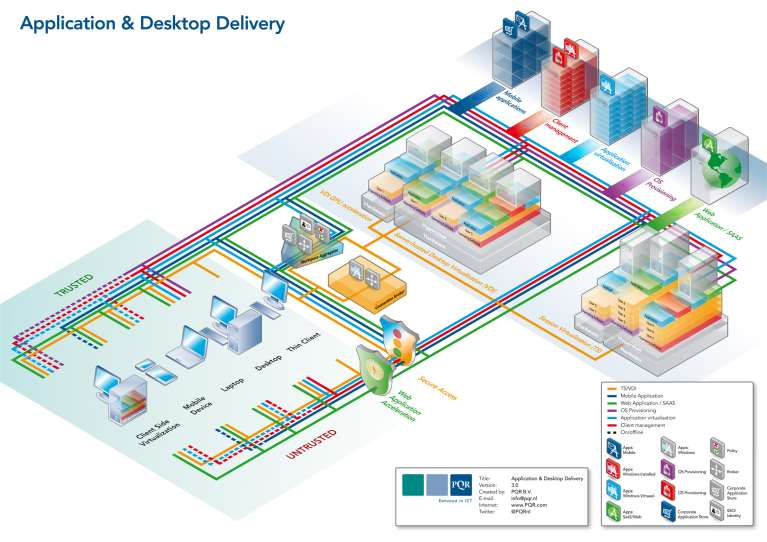 Application & Desktop Delivery Workspace Aggregator [work-space-ag-gre-gator] Een