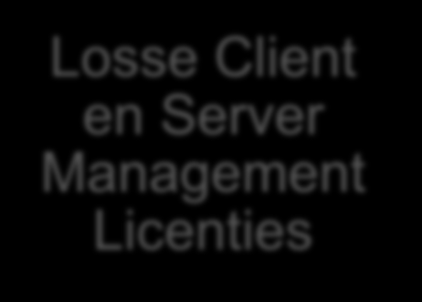 Licensing update altijd favoriet System Virtualisatie Hyper-V Center Licensing Rechten Hyper-V Server R2 Windows Server Std Server = 1 virtuele machine Management voorzien van WS2008 Suite Std Gratis