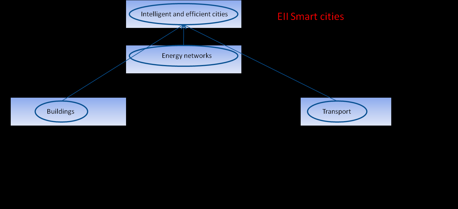 EII Roadmap smart cities 23/06/2011