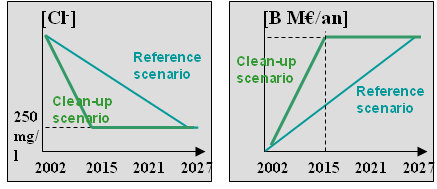 Characterisation The CBA was performed using two scenario: a reference scenario (scenario 0 of figure 2) assuming that the pumping wells will stay in operation as long as the target concentration is