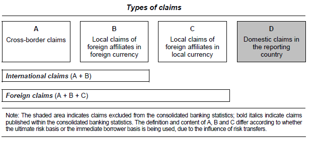 2. Type of claims In the consolidated banking statistics different type of claims need to be reported: Cross-border claims are claims that are granted or extended to non-residents on an immediate