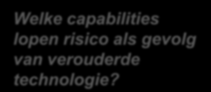 Technologie Risico per Capability Welke capabilities
