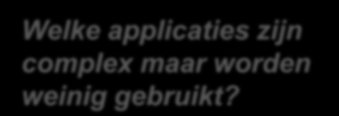 Application Usage vs Complexity Welke