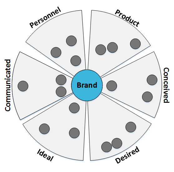 16 3. Conceptual model Figure 3.1: The different identity types (light grey sectors) linked to the centrally placed brand identity (blue circle). Figure 3.2: Each actor (dark grey circle) is linked to one of the identity types.