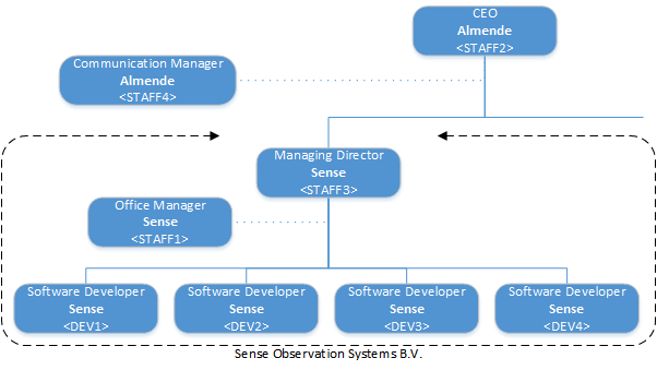 22 4. Interviews Figure 4.1: Organizational chart showing the interview respondents and their position in Sense or Almende. 4.2. Set-up of the interviews The interviews are semi-structured and consist of three parts.