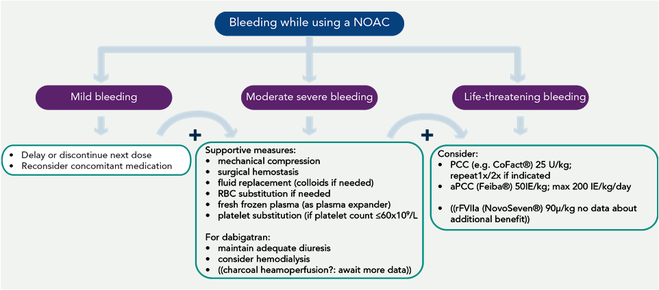 Possible measures to take in case of bleeding Van Ryn et al Am J Med 2012;125:417; Heidbuchel et al.