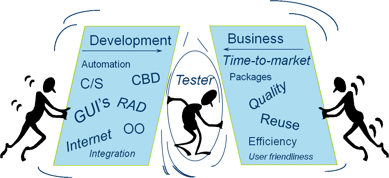 Enablers Enablers connect key areas with aspects of the software development life cycle