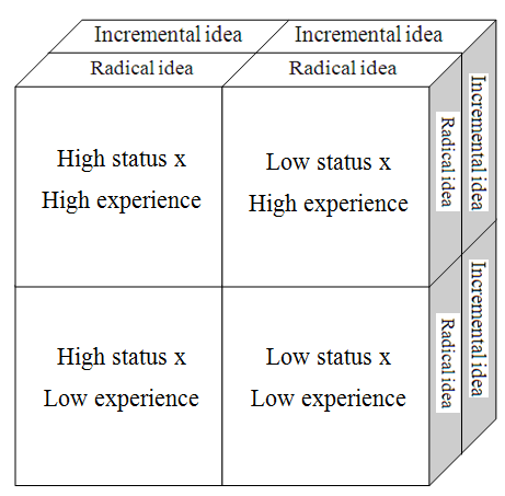 15 Figure 1: 2x2x2 factorial design Employees who participated in the experiment were asked to evaluate one fictive idea related to the operations of the organization.