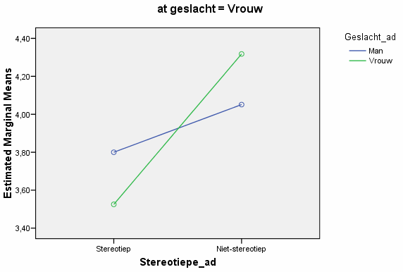 Figuur 8. Stereotiepe ad * Geslacht ad * Geslacht (man) (Aprod) Figuur 9. Stereotiepe ad * Geslacht ad * Geslacht (vrouw) (Aprod) Bron: SPSS output Anova Bron: SPSS output Anova 3.4.