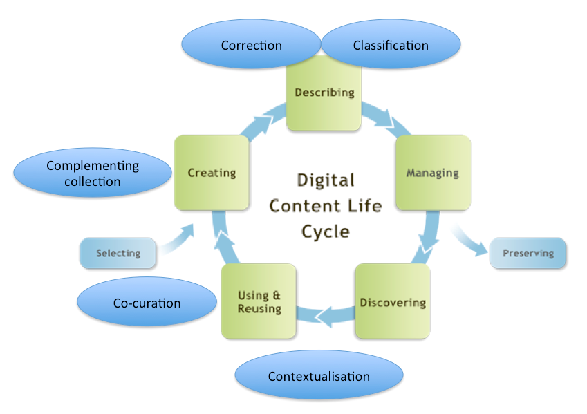 1. The contextualisation of digital cultural heritage Figure 1: The digital content life cycle and crowdsourcing, taken from Oomen and Aroyo 2011, who have enriched the digital content life cycle of