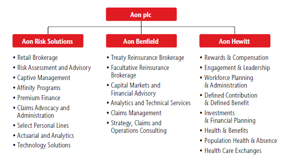 Contact Mark Buningh Aon Global Risk Consulting T + 31 6 5134 6614 E mark.buningh@aon.
